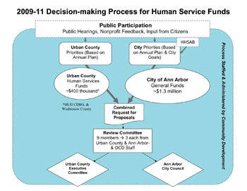 Flow chart of funding process for human services