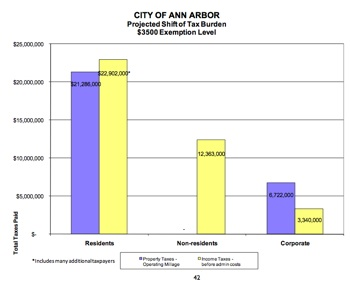 bar chart showing income tax burden shift with implementation of city income tax