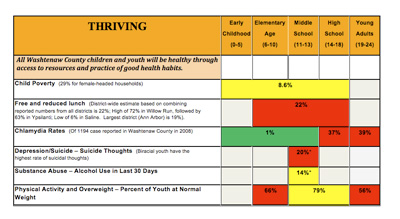"This chart shows an assessment of the ""thriving"" category. (Links to larger image.)"