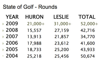 This chart shows the number of golf rounds played at Huron Hills and Leslie Park courses from 2004 to 2009.
