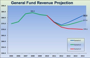 Ann Arbor general fund revenue projections