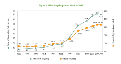 MSWRecyclingRates400