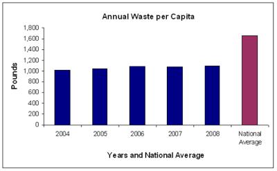 Annual Waste Per Capita Ann Arbor