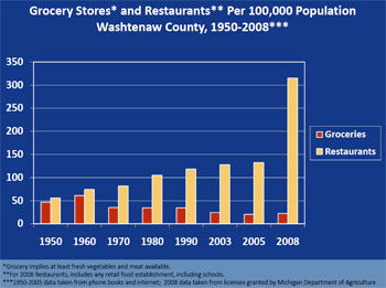 Chart of grocery stores and restaurants in Washtenaw County