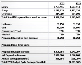 Chart showing 2012-13 jail budget increase