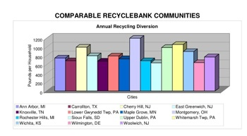 RecycleBank Comparison