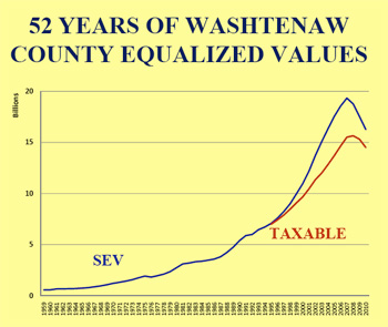 Chart showing 52 years of Washtenaw County equalized values