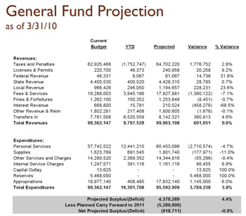 chart of Washtenaw County general fund budget