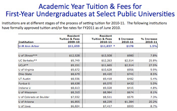 Tuition for UM and peer institutions