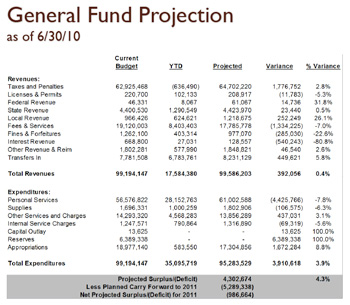 Washtenaw County second-quarter budget chart