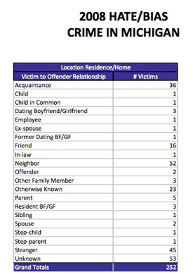 Chart showing 2008 bias crimes in Michigan