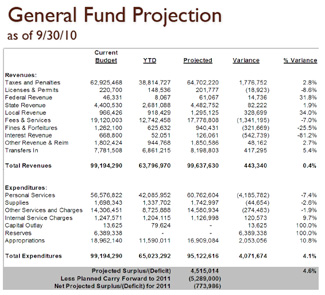 Washtenaw County third-quarter budget chart