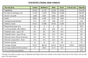 Chart of census data in Ann Arbor parks plan