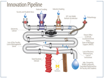 "Graphic of an ""Innovation Pipeline"""