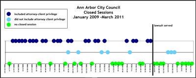pattern of Ann Arbor city council closed sessions