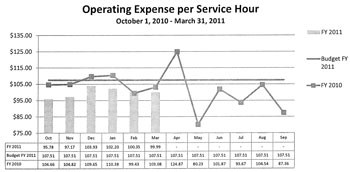 Chart showing AATA operating expense per service hour