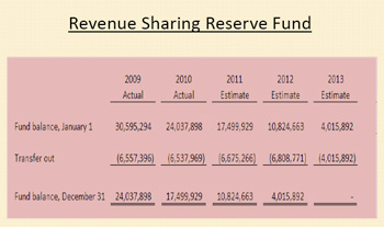 Chart of state revenue-sharing reserve fund
