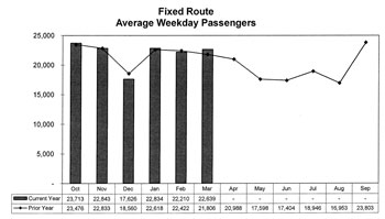 Chart showing AATA fixed route ridership
