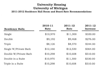 University of Michigan room & board rates for 2011-12