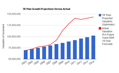 DDA-TIF-Projections-Versus-Actual-small
