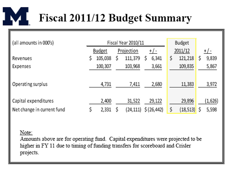 operating budget examples