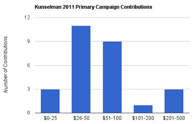 2011 Kunsleman Camp Cont Chart-small