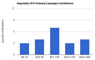2011 Rapundalo Camp Cont Chart