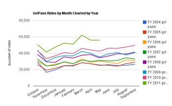 Gopass Rides by Month Charted Year-small