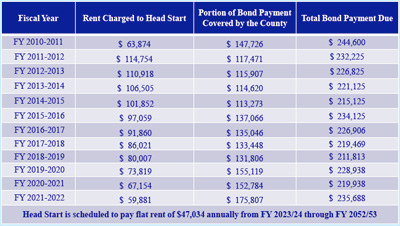 Chart showing bond payments for Washtenaw Head Start building