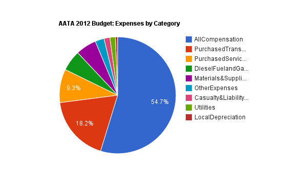 the ann arbor chronicle aata 2012 budget will include deficit
