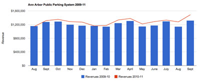 DDA parking revenue by month