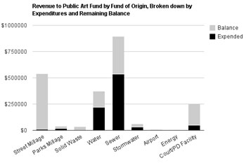 Revenue-to-Public-Art-By-Fund-small
