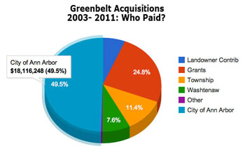 Pie chart of greenbelt expenditures