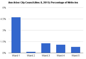 Percentage of Write-in Ballots for Nov. 8, 2011