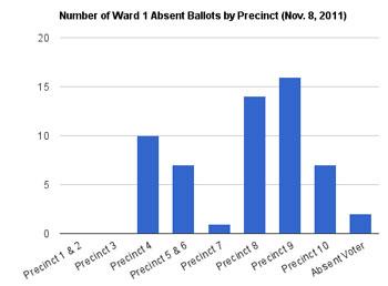 Ward 1 Write in ballots by precinct