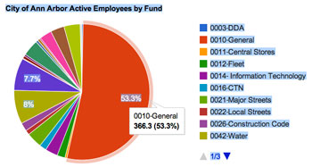 Actives Employees by Fund