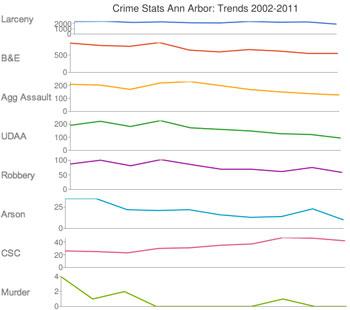 Ann Arbor Crime Trends