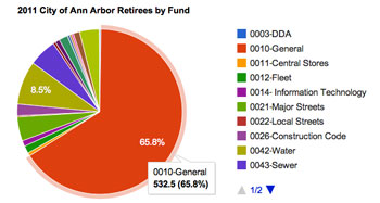 Retirees by Fund