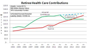 Retiree Health Care Graph