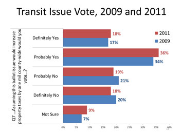 Transit Tax Graph