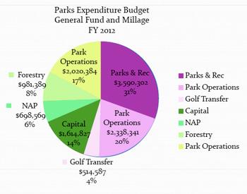 FY2012 parks budget