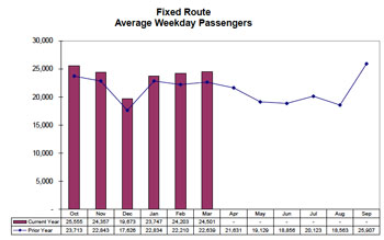 AATA Ridership April 2012ac