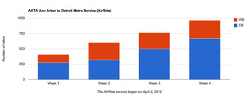 AATA ridership on the Detroit Metro Airport to Ann Arbor service: Weeks 1-4