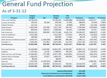 First-quarter Washtenaw County general fund budget projection