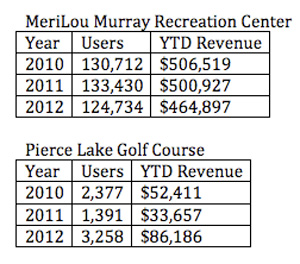 Revenue chart for Pierce Lake and MLM Recreation Center
