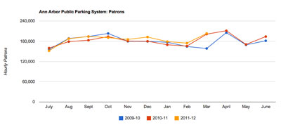 Ann Arbor public parking system hourly patrons (in structures) through March 31, 2012