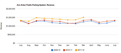 Ann Arbor Public Parking System Revenue through March 31, 2012