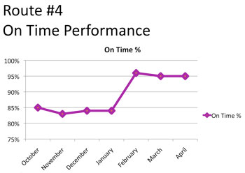 On-time performance on Route #4 since implementation of increased frequency of service.