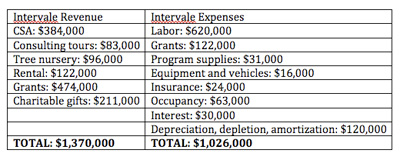 Financial summary for the Intervale Center
