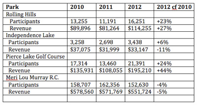 Chart showing participation and revenues for Washtenaw County parks